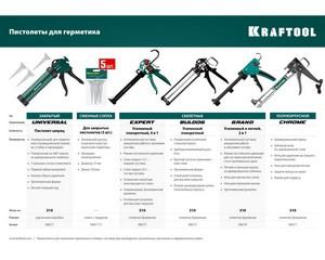 KRAFTOOL запасные сопла для закрытых пистолетов для герметика, 5 шт