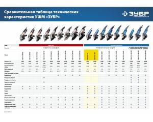Углошлифовальная машина, ЗУБР, ПРОФЕССИОНАЛ, УШМ-П125-1000