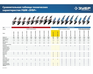 Углошлифовальная машина, ЗУБР, ПРОФЕССИОНАЛ, УШМ-П125-850